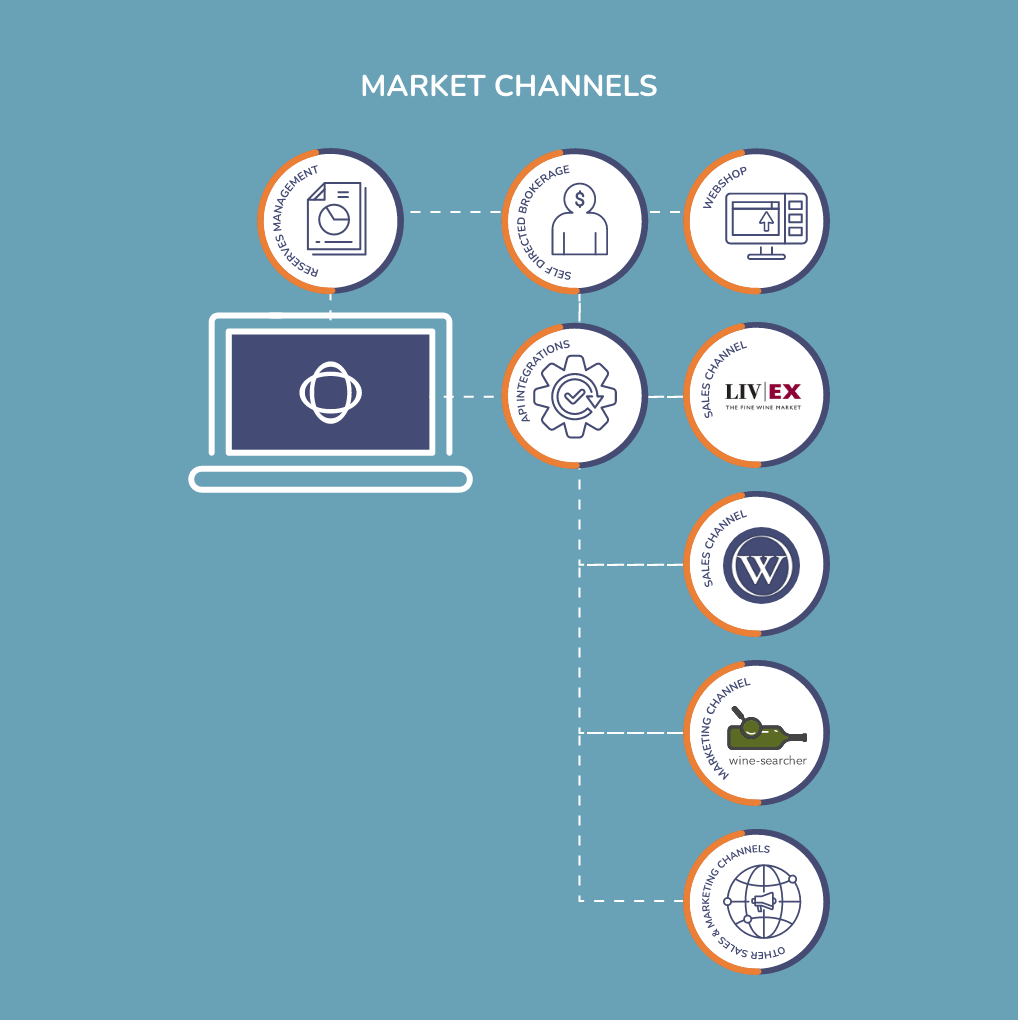 The Hub ERP - Multi-channel selling